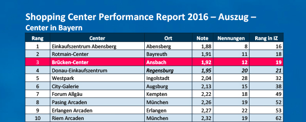 Shopping-Center-Performance-Report-Auszug-fuer-Bayern_Zuschnitt